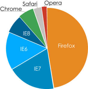 pie chart breaking down the percentage of browser usage, as of June 2009